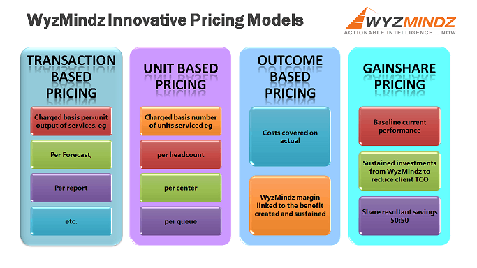 pricing model template 3