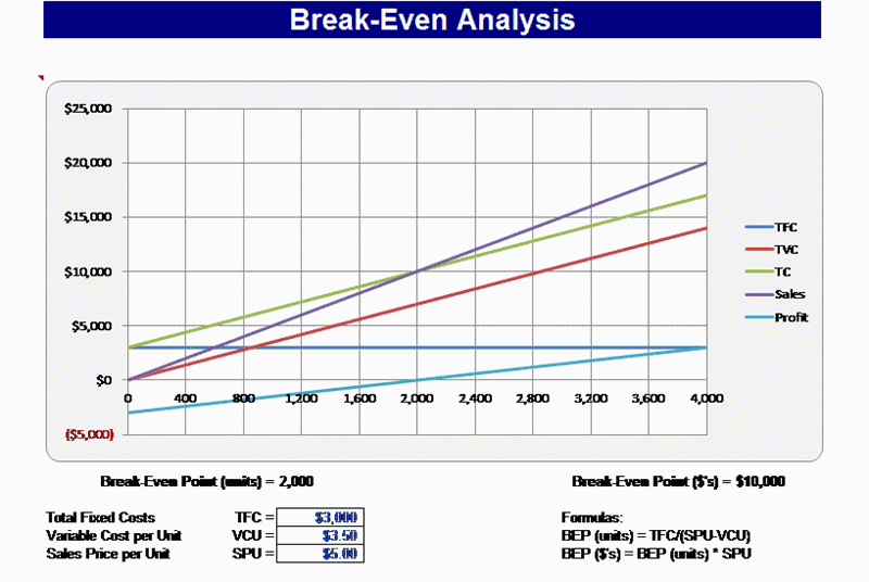 Doc580293 Break Even Excel Template Break Even Analysis – Excel Break Even Analysis