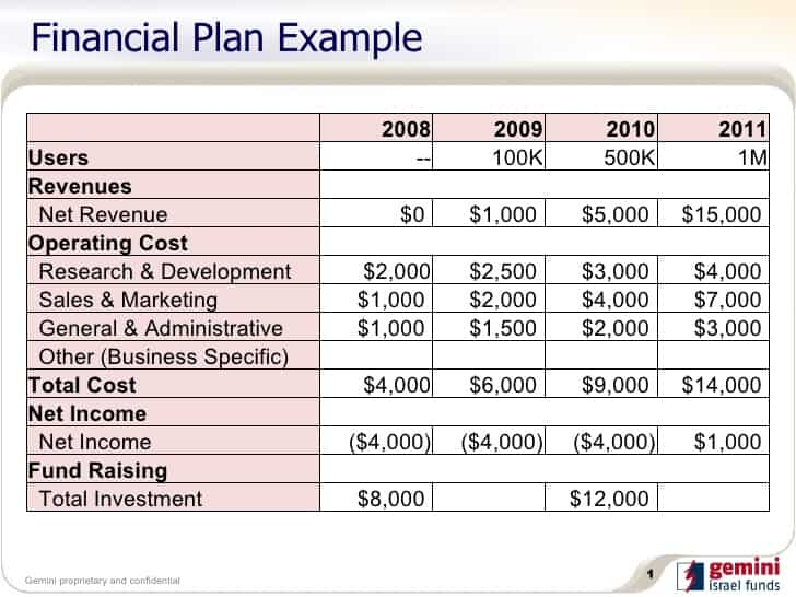 Example Of A Financial Worksheet : Financial plan templates excel xlts