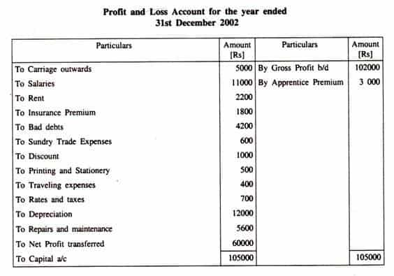 Accounts Profit And Loss Account Format  BesikEightyCo