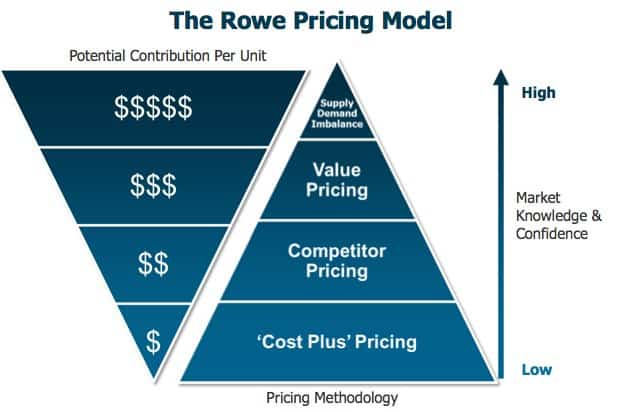 pricing model template 2
