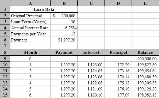 amortization schedule template 2