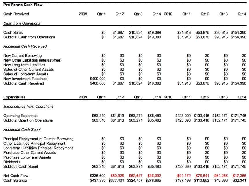 4 pro forma budget templates excel xlts