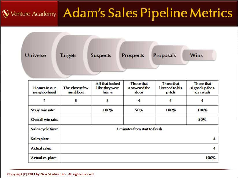 3 sales pipeline templates excel xlts