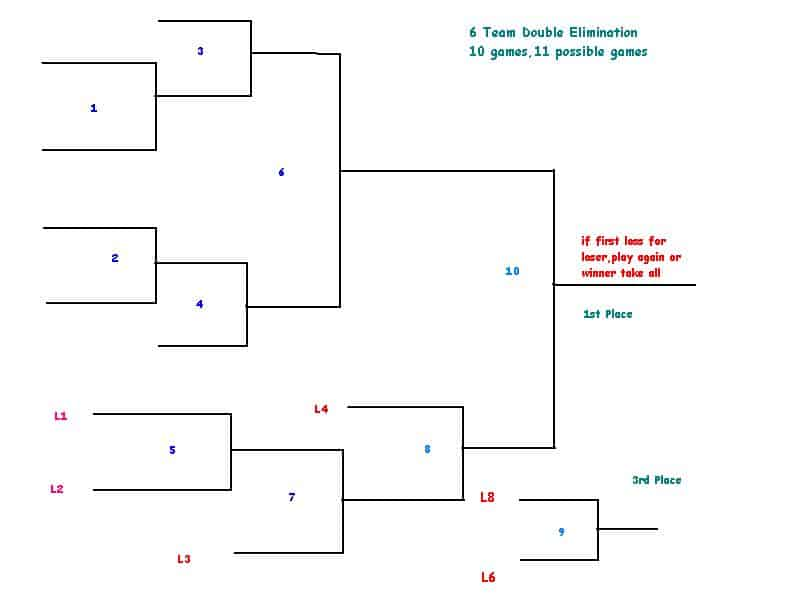 double elimination bracket generator 44